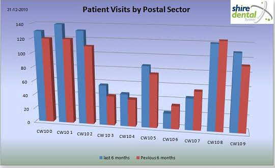 Dashboard - Visits by Postal Sector